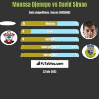 Moussa Djenepo vs David Simao h2h player stats