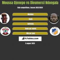 Moussa Djenepo vs Dieumerci Ndongala h2h player stats