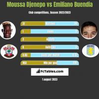 Moussa Djenepo vs Emiliano Buendia h2h player stats