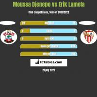 Moussa Djenepo vs Erik Lamela h2h player stats