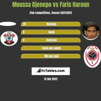 Moussa Djenepo vs Faris Haroun h2h player stats