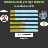 Moussa Djenepo vs Felipe Anderson h2h player stats