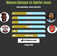 Moussa Djenepo vs Gabriel Jesus h2h player stats