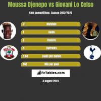 Moussa Djenepo vs Giovani Lo Celso h2h player stats