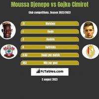 Moussa Djenepo vs Gojko Cimirot h2h player stats