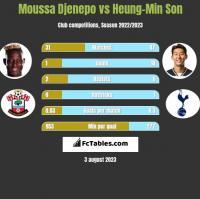 Moussa Djenepo vs Heung-Min Son h2h player stats
