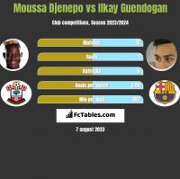 Moussa Djenepo vs Ilkay Guendogan h2h player stats