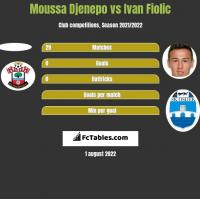 Moussa Djenepo vs Ivan Fiolic h2h player stats