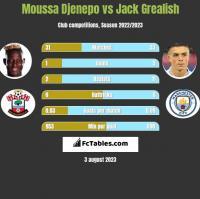 Moussa Djenepo vs Jack Grealish h2h player stats