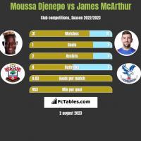 Moussa Djenepo vs James McArthur h2h player stats