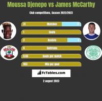 Moussa Djenepo vs James McCarthy h2h player stats