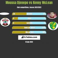 Moussa Djenepo vs Kenny McLean h2h player stats