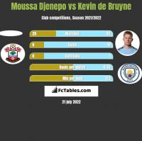 Moussa Djenepo vs Kevin de Bruyne h2h player stats