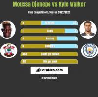 Moussa Djenepo vs Kyle Walker h2h player stats