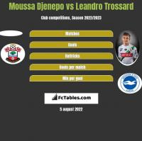 Moussa Djenepo vs Leandro Trossard h2h player stats