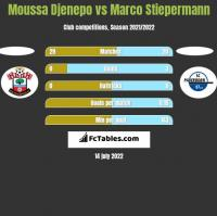 Moussa Djenepo vs Marco Stiepermann h2h player stats