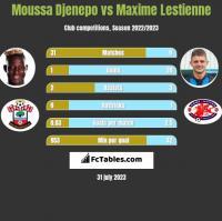Moussa Djenepo vs Maxime Lestienne h2h player stats