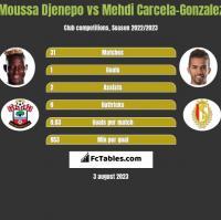 Moussa Djenepo vs Mehdi Carcela-Gonzalez h2h player stats