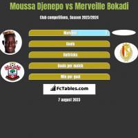 Moussa Djenepo vs Merveille Bokadi h2h player stats