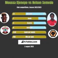 Moussa Djenepo vs Nelson Semedo h2h player stats