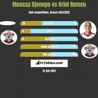 Moussa Djenepo vs Oriol Romeu h2h player stats