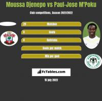 Moussa Djenepo vs Paul-Jose M'Poku h2h player stats