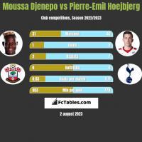 Moussa Djenepo vs Pierre-Emil Hoejbjerg h2h player stats