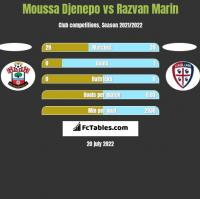 Moussa Djenepo vs Razvan Marin h2h player stats