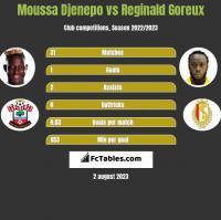 Moussa Djenepo vs Reginald Goreux h2h player stats
