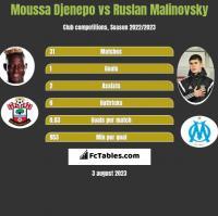 Moussa Djenepo vs Ruslan Malinovsky h2h player stats
