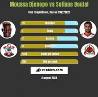 Moussa Djenepo vs Sofiane Boufal h2h player stats
