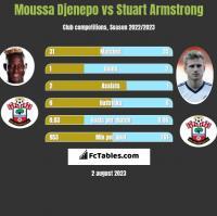 Moussa Djenepo vs Stuart Armstrong h2h player stats