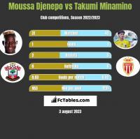 Moussa Djenepo vs Takumi Minamino h2h player stats