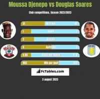 Moussa Djenepo vs Douglas Soares h2h player stats