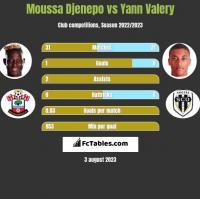 Moussa Djenepo vs Yann Valery h2h player stats