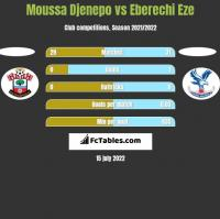 Moussa Djenepo vs Eberechi Eze h2h player stats