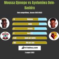 Moussa Djenepo vs Ayotomiwa Dele-Bashiru h2h player stats