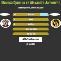 Moussa Djenepo vs Alexandre Jankewitz h2h player stats