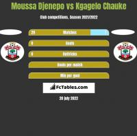 Moussa Djenepo vs Kgagelo Chauke h2h player stats