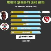 Moussa Djenepo vs Caleb Watts h2h player stats