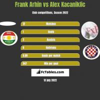 Frank Arhin vs Alex Kacaniklic h2h player stats