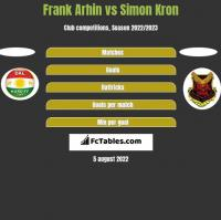 Frank Arhin vs Simon Kron h2h player stats