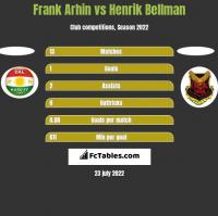 Frank Arhin vs Henrik Bellman h2h player stats