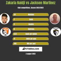 Zakaria Naidji vs Jackson Martinez h2h player stats
