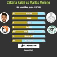 Zakaria Naidji vs Marlos Moreno h2h player stats