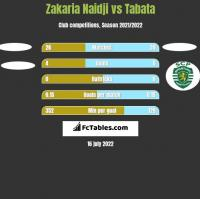 Zakaria Naidji vs Tabata h2h player stats
