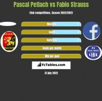 Pascal Petlach vs Fabio Strauss h2h player stats