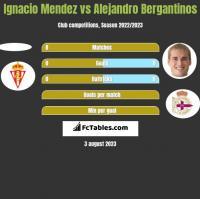 Ignacio Mendez vs Alejandro Bergantinos h2h player stats
