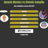 Ignacio Mendez vs Antonio Campillo h2h player stats