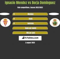 Ignacio Mendez vs Borja Dominguez h2h player stats